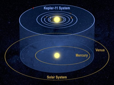 Kepler-11 vs Solar system size comparison