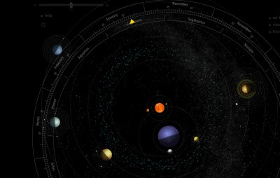 Earth-centered vs Sun-centered models of the Solar System