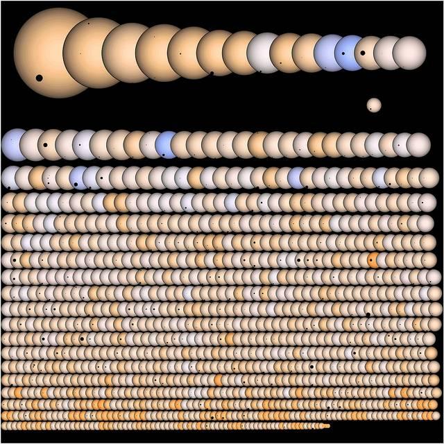 Kepler exoplanet candidates lined up