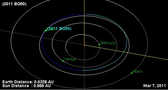 Asteroid Near Miss Orbital Diagram
