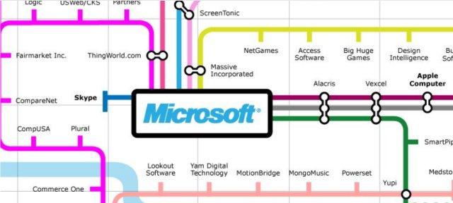 Afbeeldingsresultaat voor companies from microsoft
